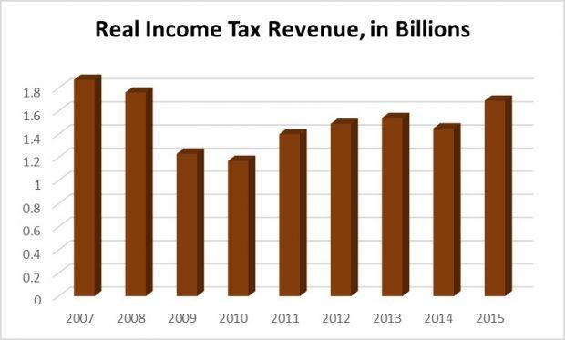 pit_revenue
